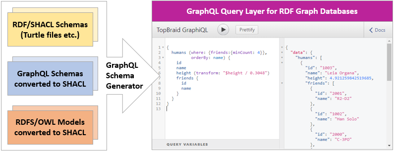 Publishing RDF/SHACL Graphs as GraphQL