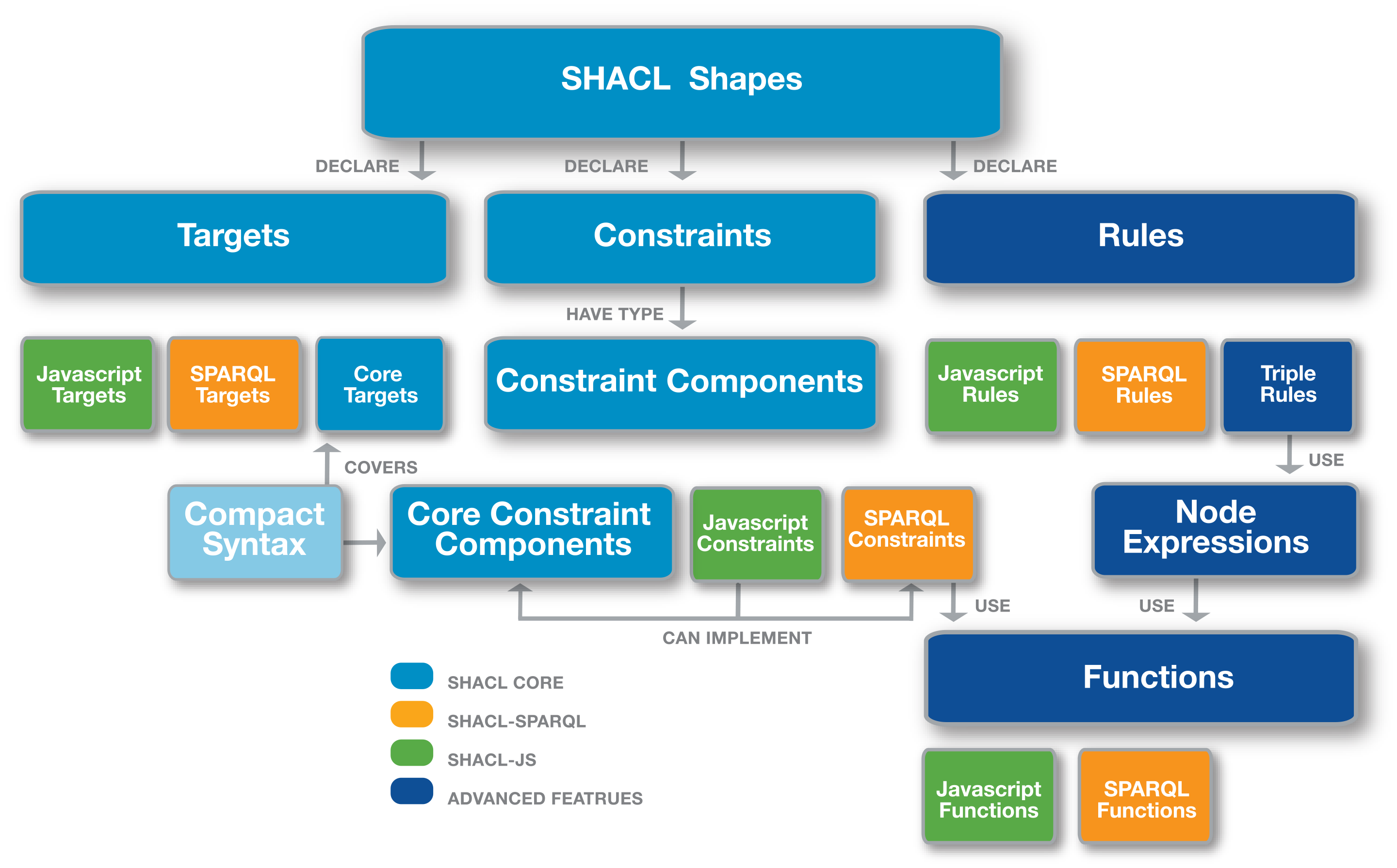 "Q&A FROM RECENT WEBINARS, ""An Overview of SHACL (Shapes"