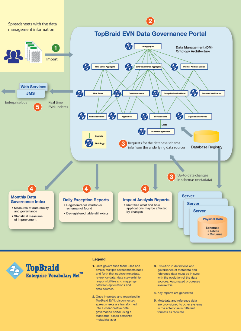 Semantically Enriched Search Flow Chart