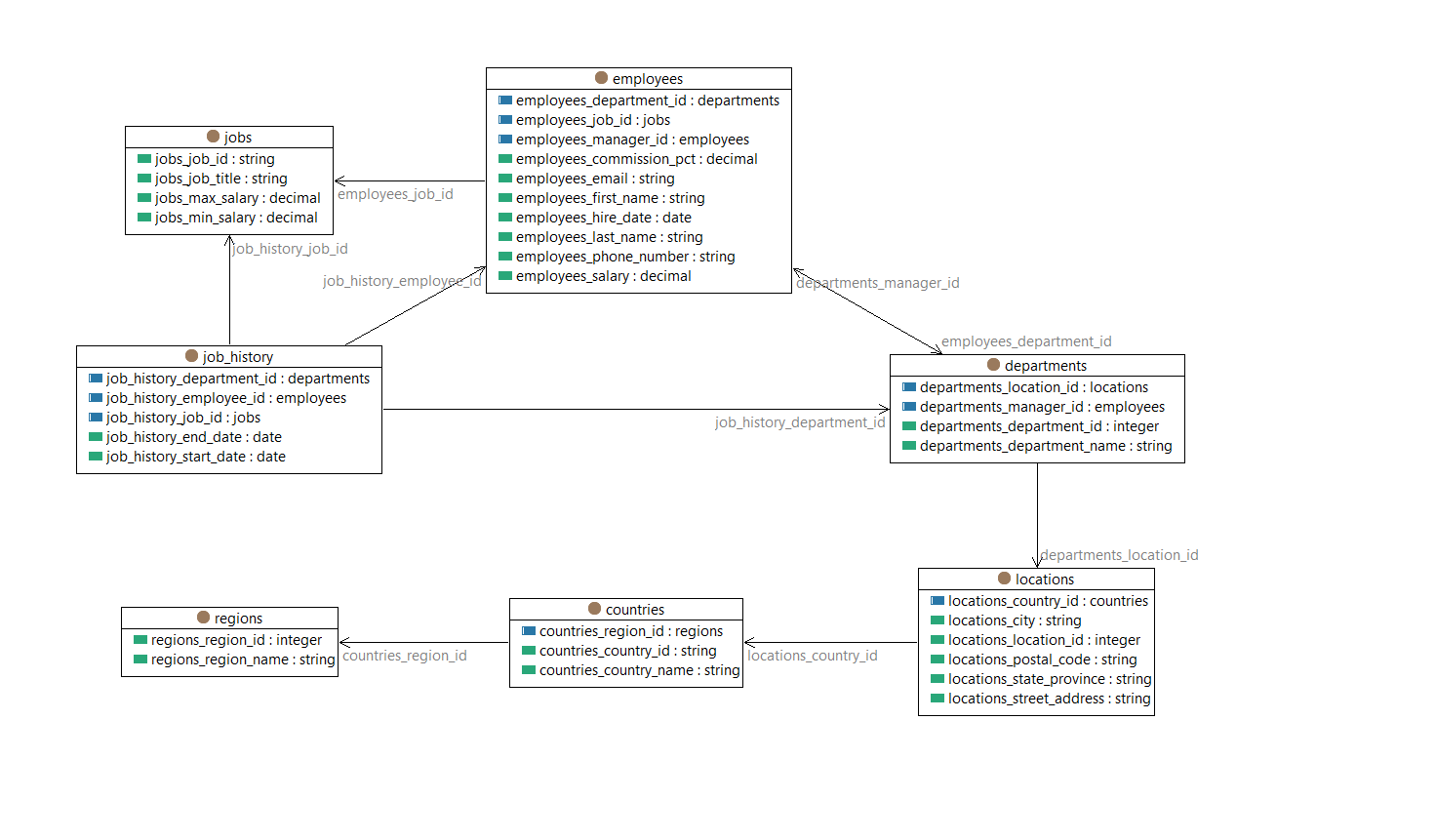 Reshaping relational data using spinmap once you establish connection with the database you will see its schema represented as an ontology as shown in the diagram below each class pooptronica