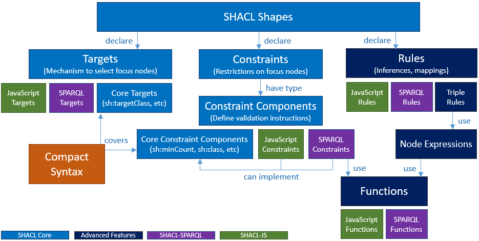 SHACL-Architecture