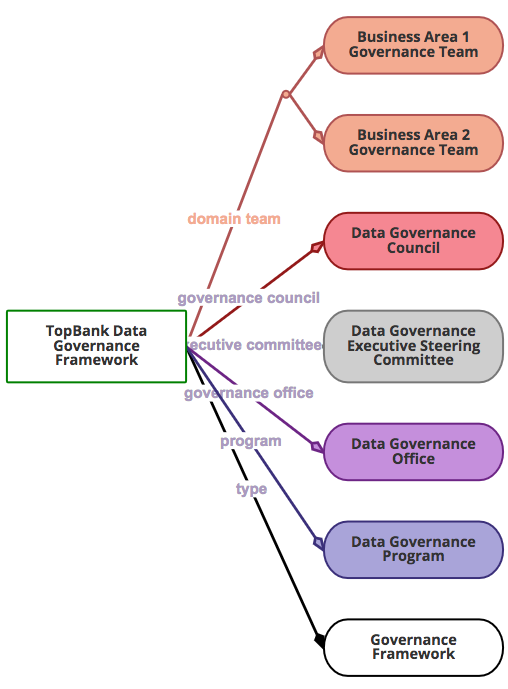 Governance Framework NeighborGram
