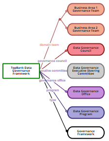 "The ""Governance of Data Governance"""