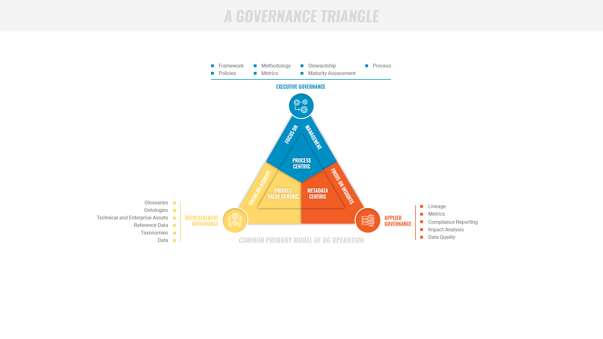 TopQuadrant: Data Governance and Data Stewardship Solutions